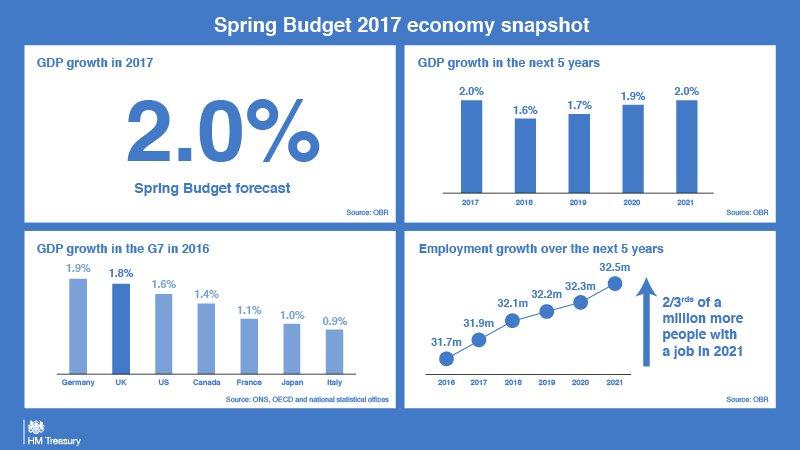 2017 Budget snapshot